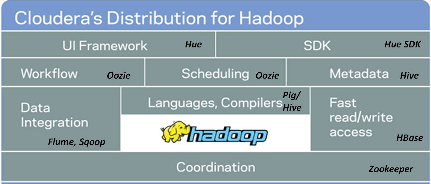 Hadoop overview from the austin cloudera sessions for Architecture hadoop