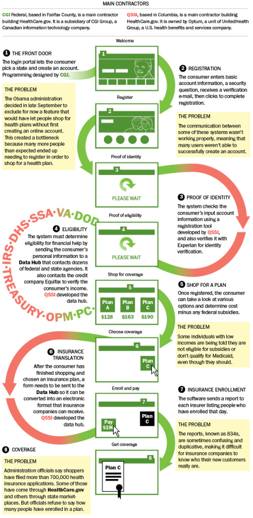 Healthcare Gov Website Process Infographic 187 Techweekly Com